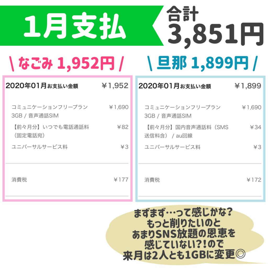 LINEモバイル携帯料金