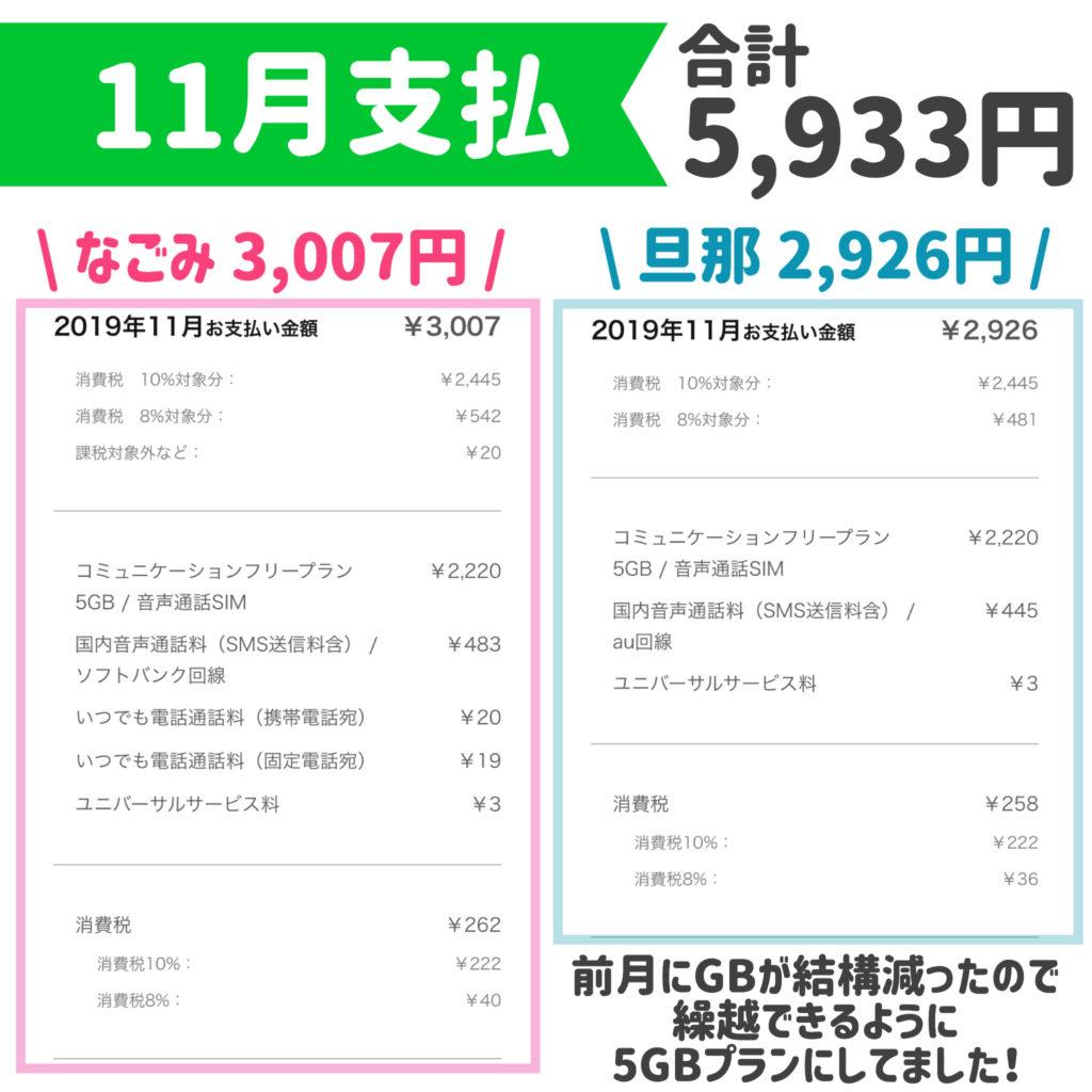 LINEモバイル料金