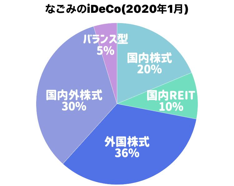 イデコポートフォリオ円グラフ